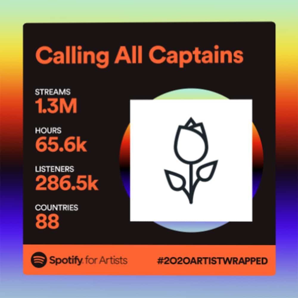 CAC Spotify Wrapped 2020